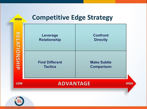How to Gain a Competitive Edge