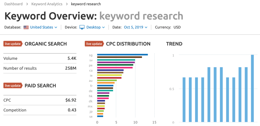 SemRush - keyword research