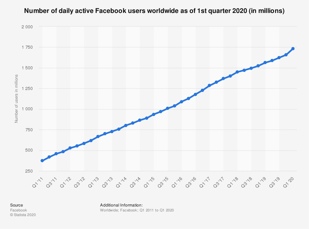Facebook: number of daily active users worldwide 2011-2020