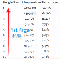 Google 1st Page CTR Rate