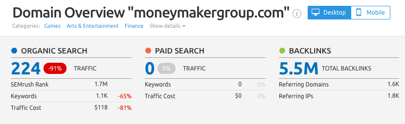MoneyMakerGroup Organic Traffic Decline