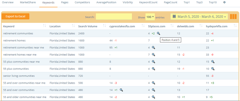 Seolium - Google Rank Tracker