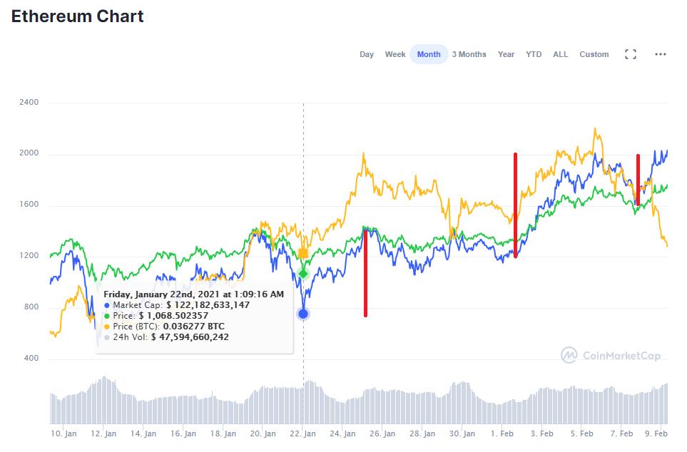 Ethereum Price Movement