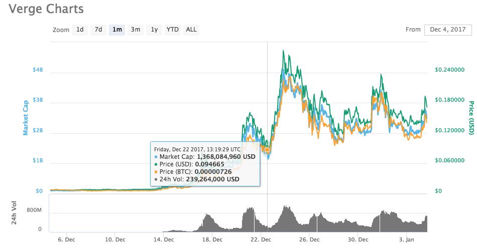 Verge price evolution