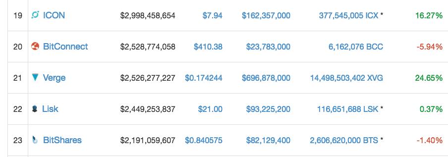 Verge on CoinMarketCap