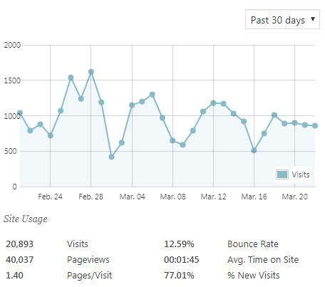 monetizeInfo Traffic Stats