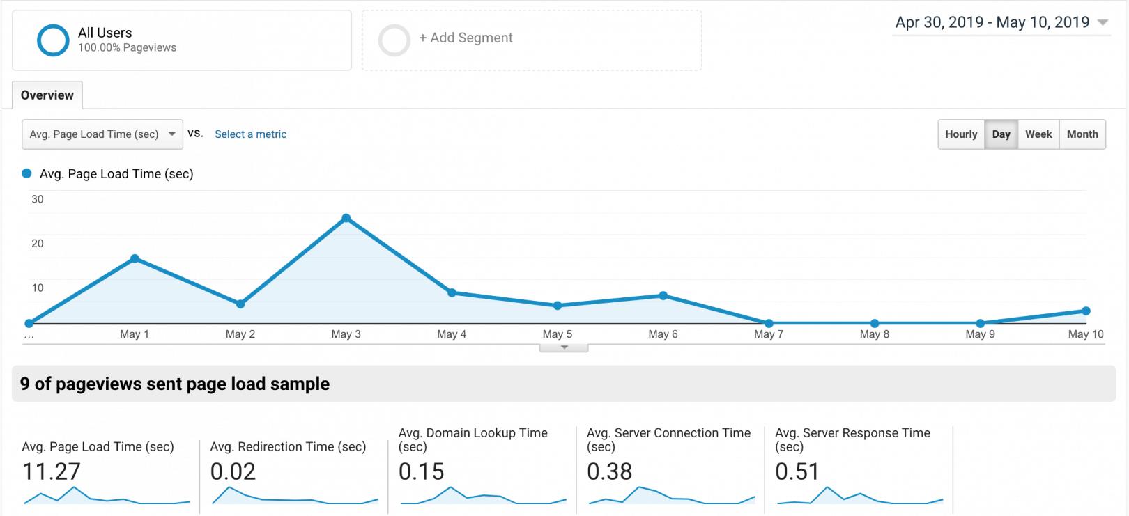 Google Analytics behavior site speed
