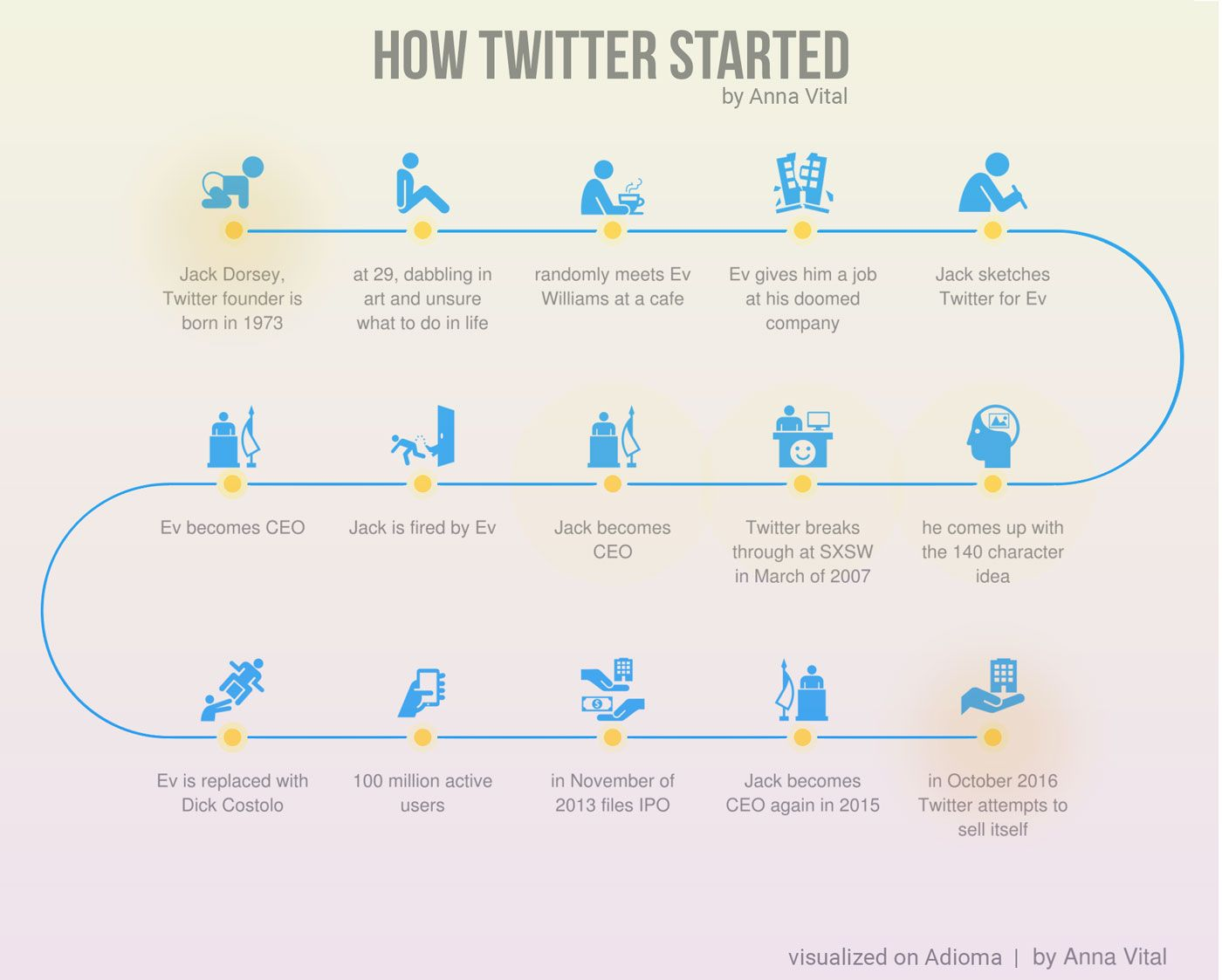 How Twitter started