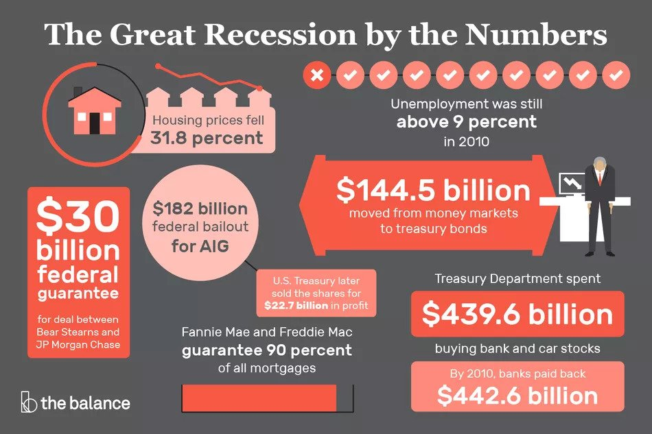 2008 Financial Crisis in numbers - Businesses That Thrive in Recession