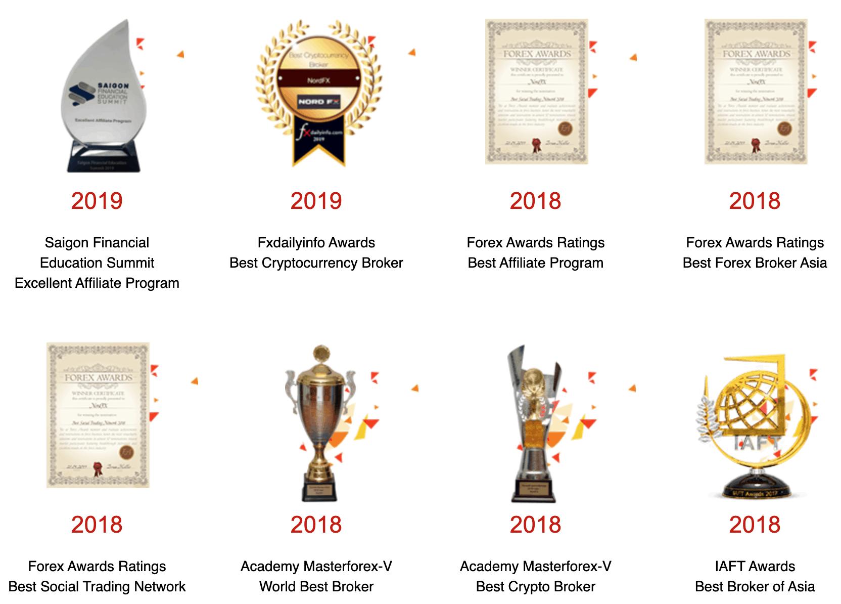 NordFX Awards