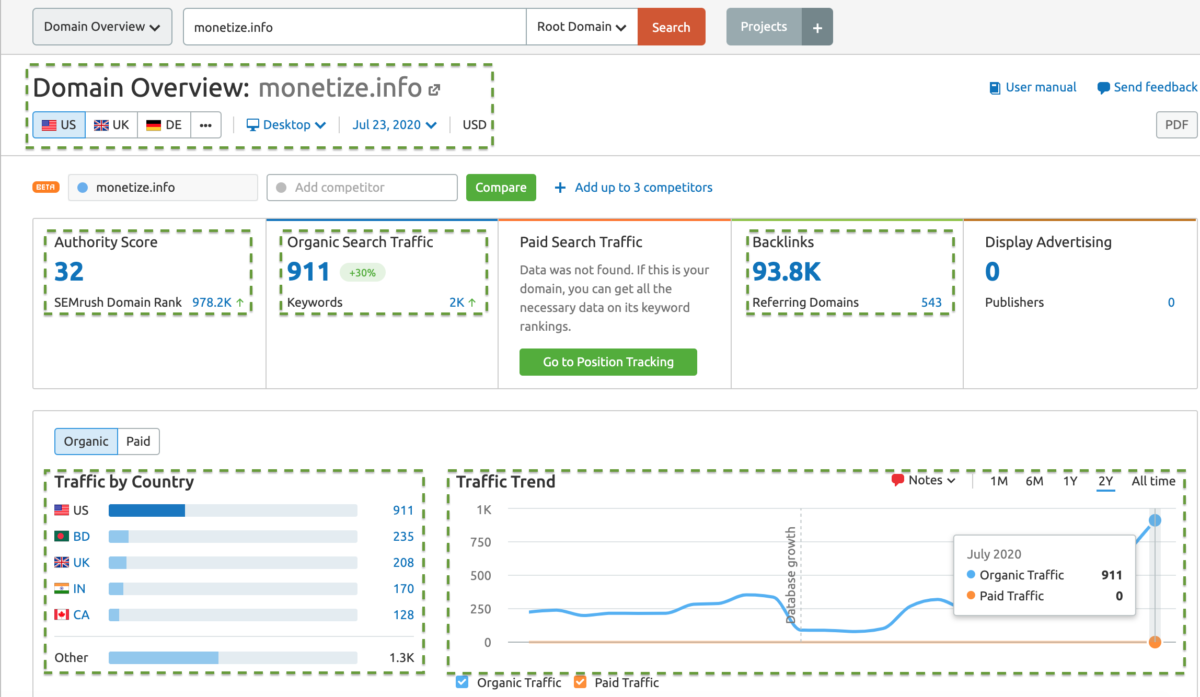 SEMrush Review - Domain analytics: Monetize.info
