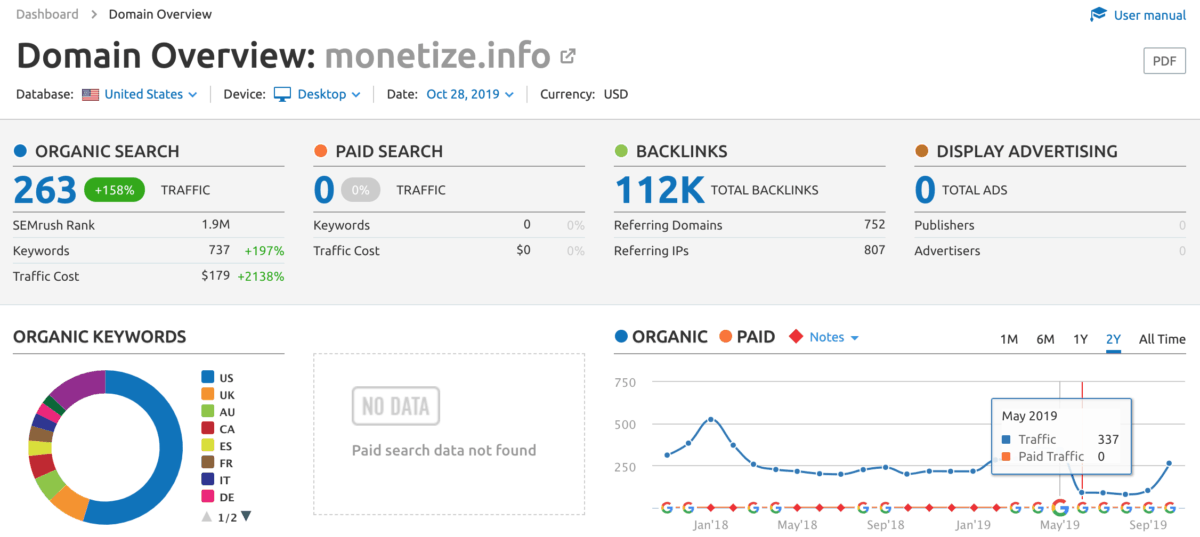 Size Cm Seo Software  Semrush