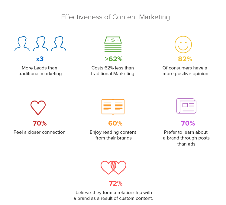 Importance of content marketing for e-Commerce