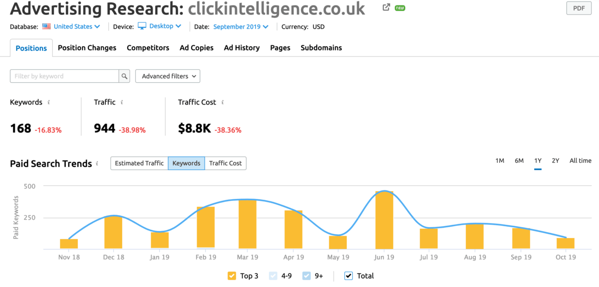 SemRush Advertising Research Tool