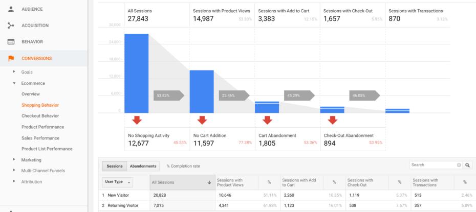 Google Analytics - Shopping cart abandonment