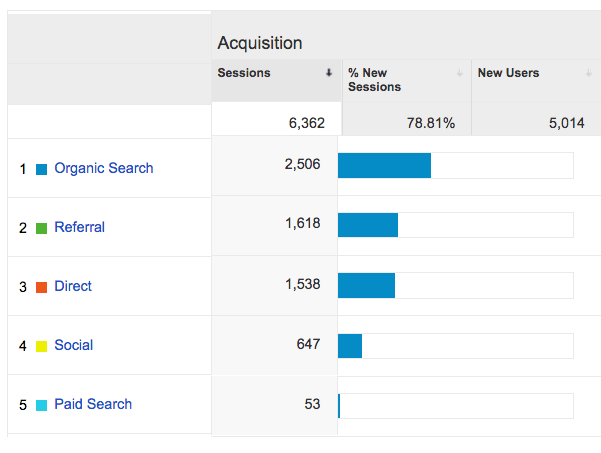 MenGear.bg store Traffic Stats