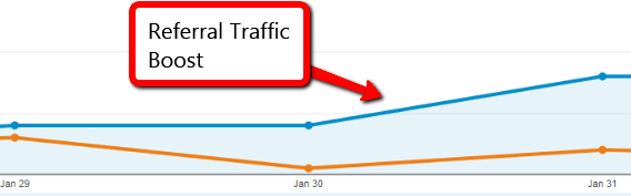 Referral traffic increased by building quality backlinks
