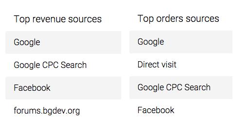 Traffic vs Revenue Sources