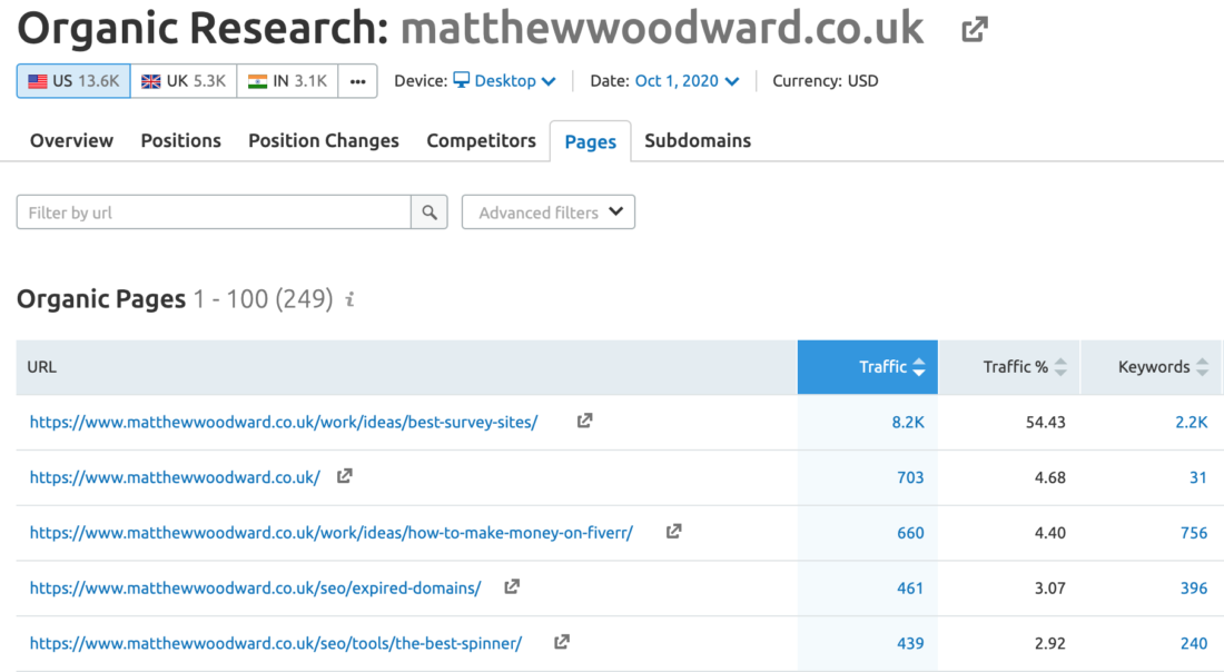 MatthewWoodward.co.uk - Organic Traffic Sources