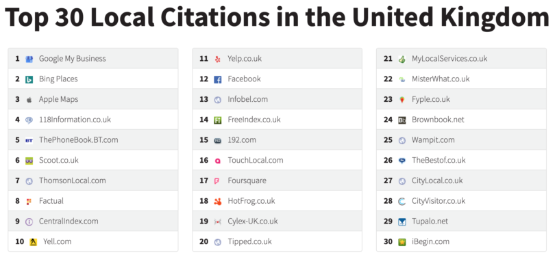 WhiteSpark Local Citation Websites