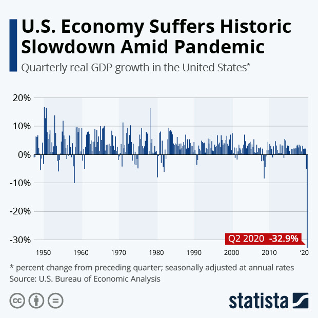 U.S. Economy Suffers Historic Slowdown Amid Pandemic - Businesses That Thrive in Recession