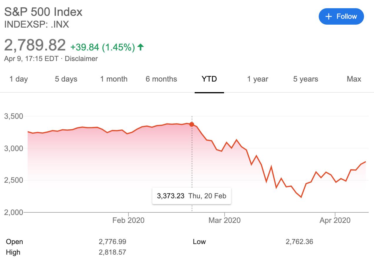S&P 500 2020 Chart