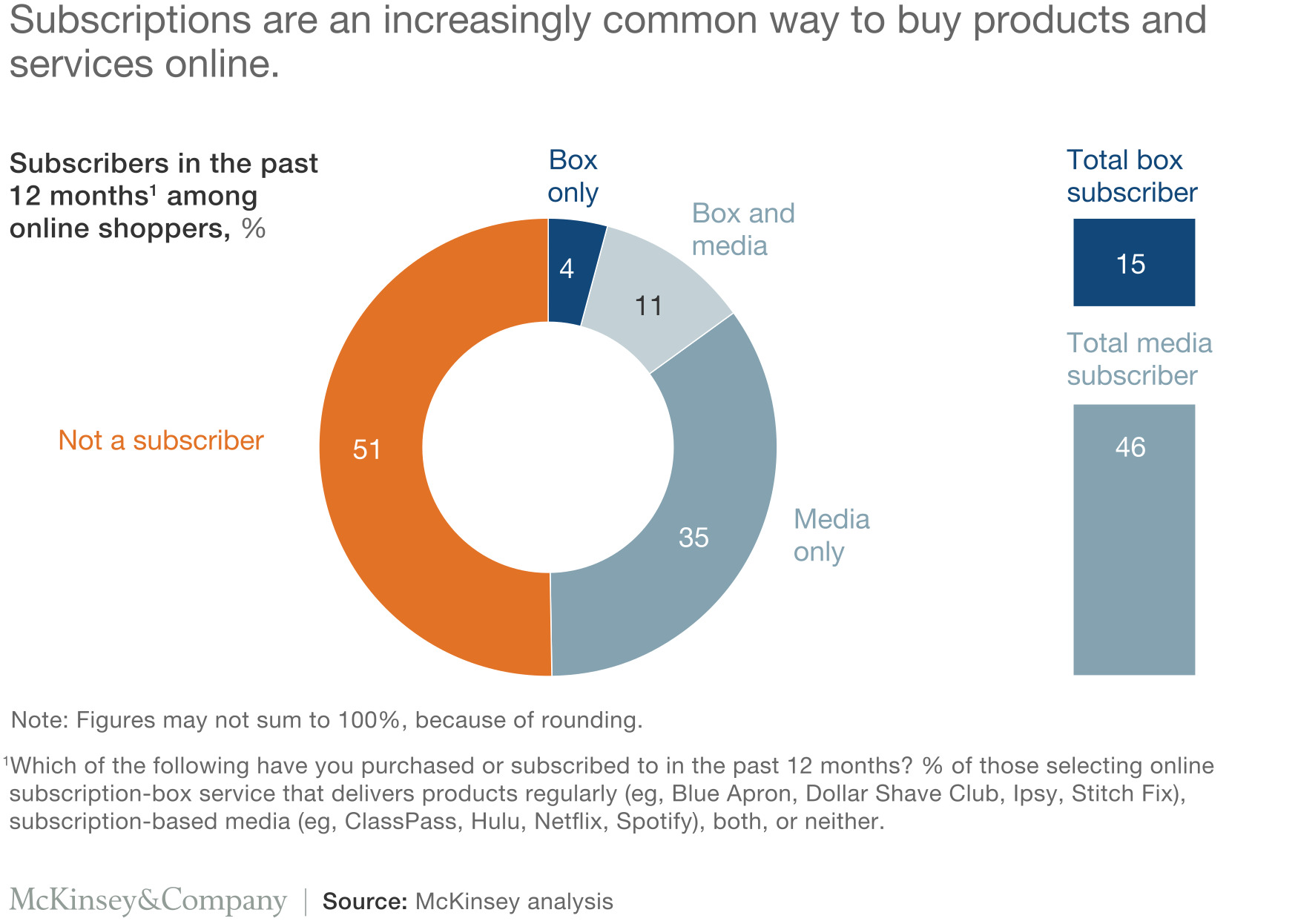 Subscriptions are an increasingly common way to buy products and services online