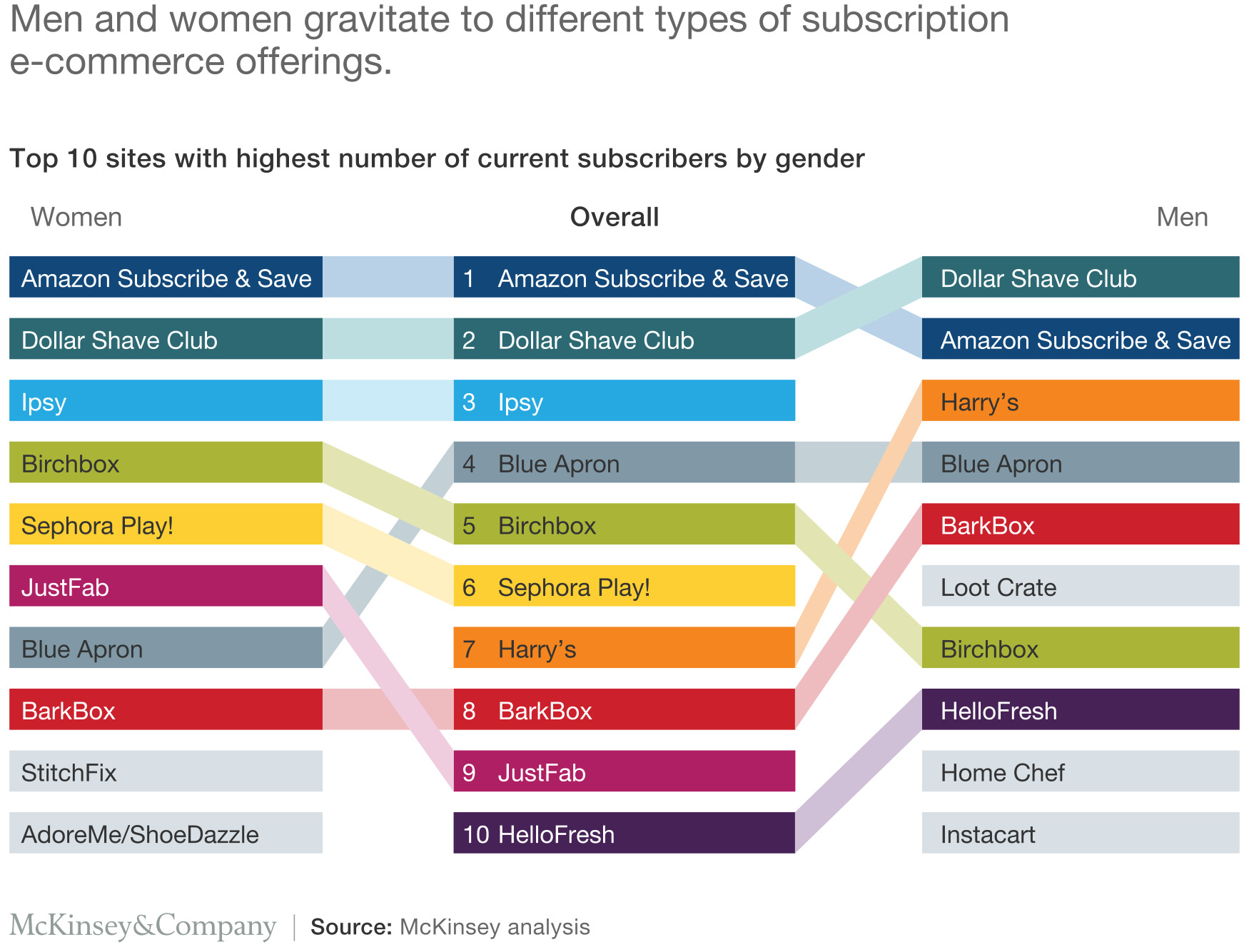 Top 10 Sites with Highest number of current subscribers by gender