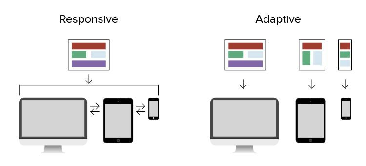 Responsive design is fluid. uses static layouts that don't respond once they're initially loaded.