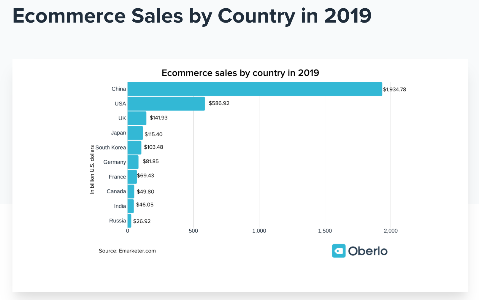 Statistics - Ecommerce Sales by Country in 2019