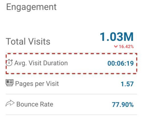 SimilarWeb Engagement Estimation