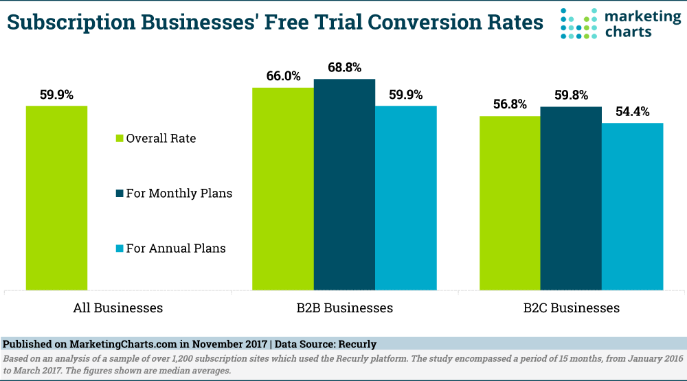 Recurly Subscription Biz Free Trial Conversion Rates Nov2017