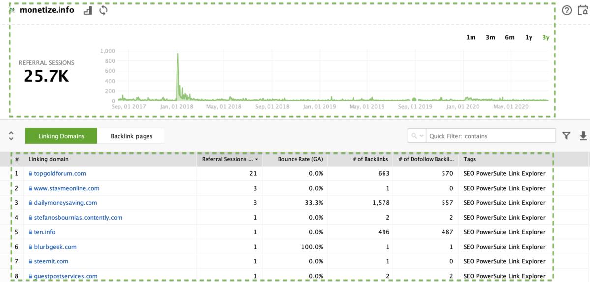 SEO Spyglass - Referral traffic
