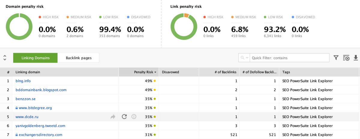 SEOSpyGlass -Penalty Risk Backlinks