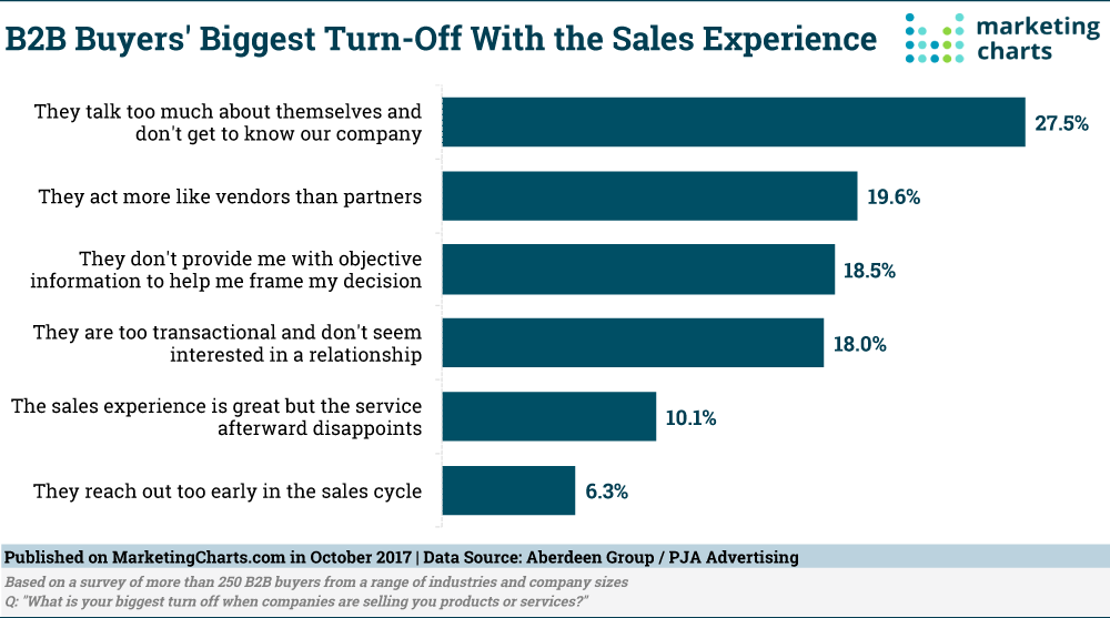 B2B Buyer Biggest Turn Off Sales Experience - Oct2017