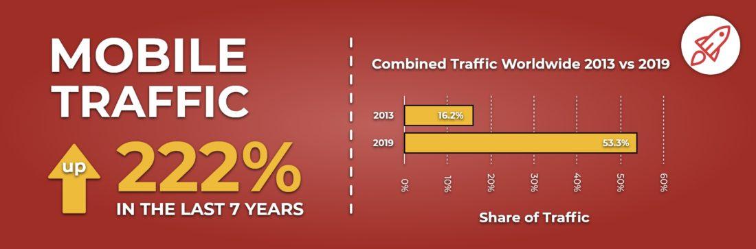 Mobile traffic share rise