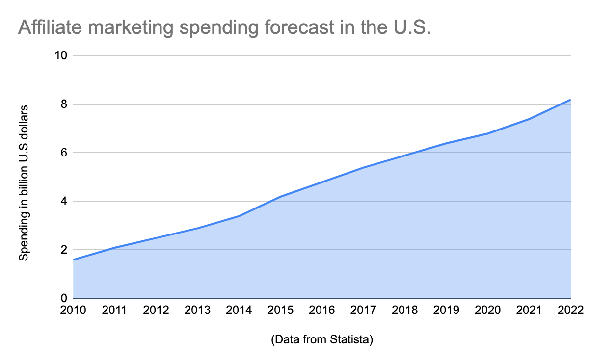 Affiliate Marketing Spending Forecast in the US