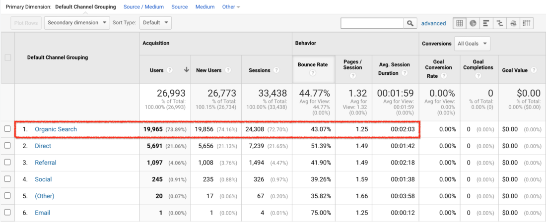 Google Analytics - Acquisition - Channels