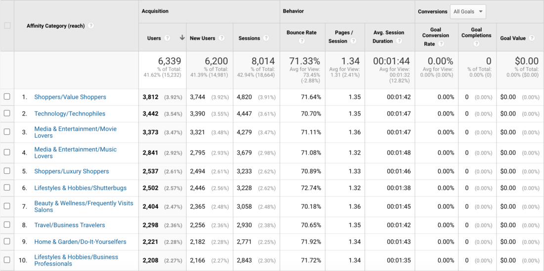 Google Analytics Audience - Affinity Categories