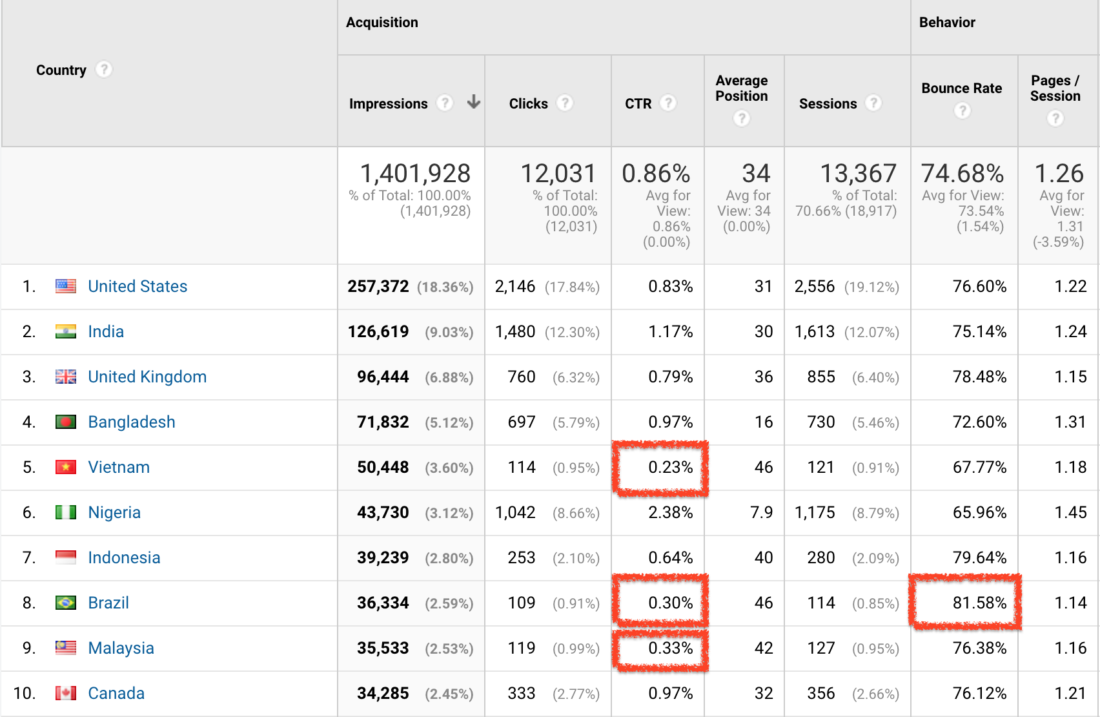 Google Analytics - Search Console - Countries