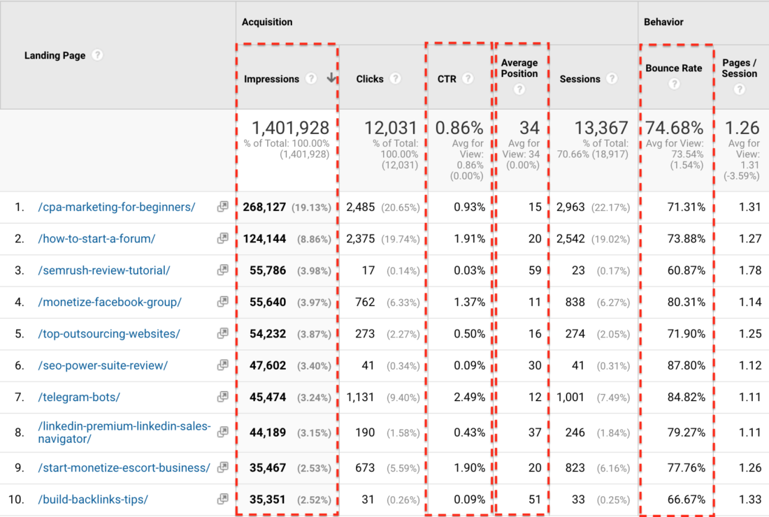 Google Analytics - Search Console - Landing Pages