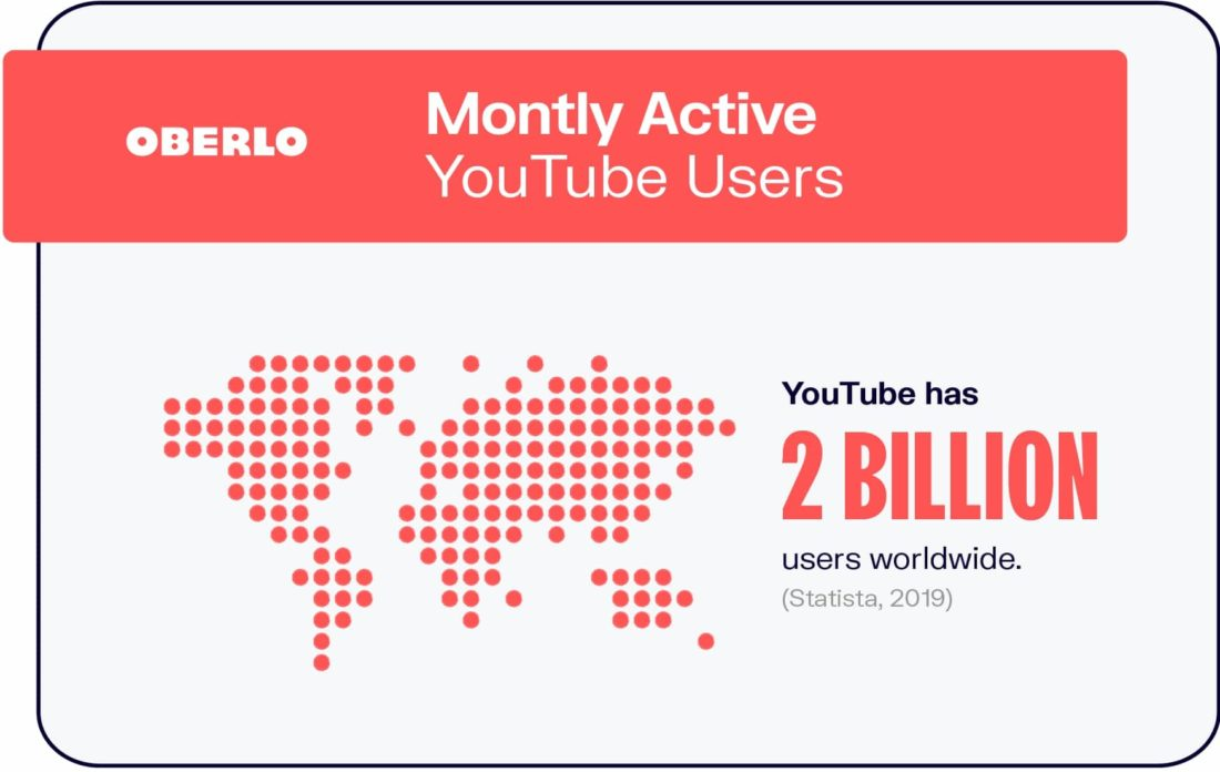 How to monetize your Youtube channel: Monthly Active Youtube Users