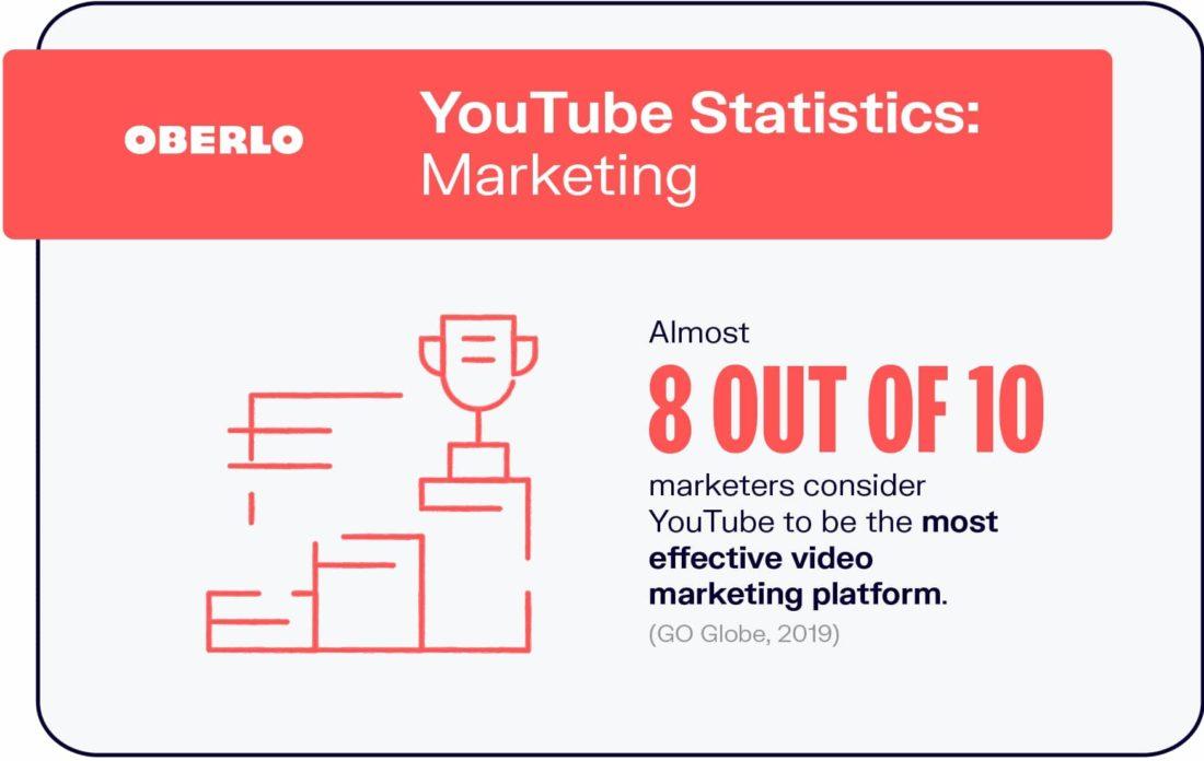 Oberlo Youtube Marketing Stats