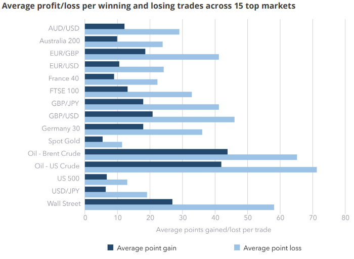 Average profit and loss per winning and losing trades across 15 top markets