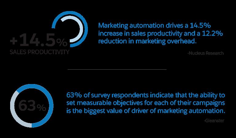 Marketing Automation Stats by SalesForce