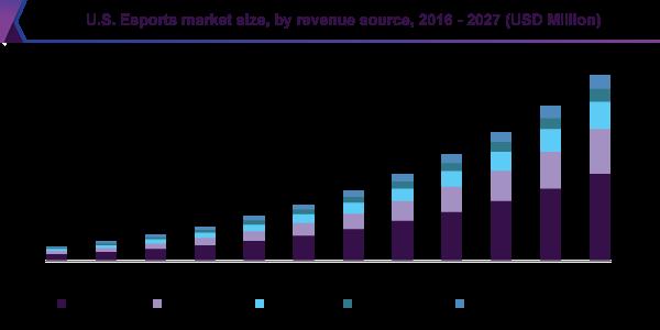 U.S. e-Sports market size, by revenue source, 2016-2027 (USD million)