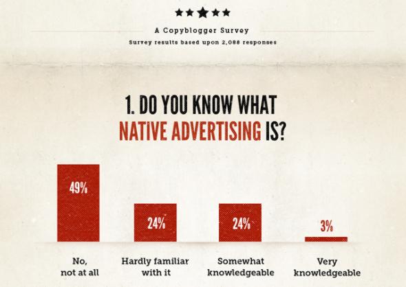 Native Advertising Report - Copyblogger