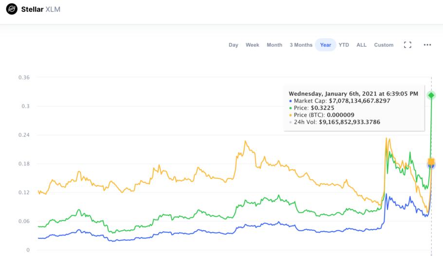 Stellar XLM Price Prediction Chart