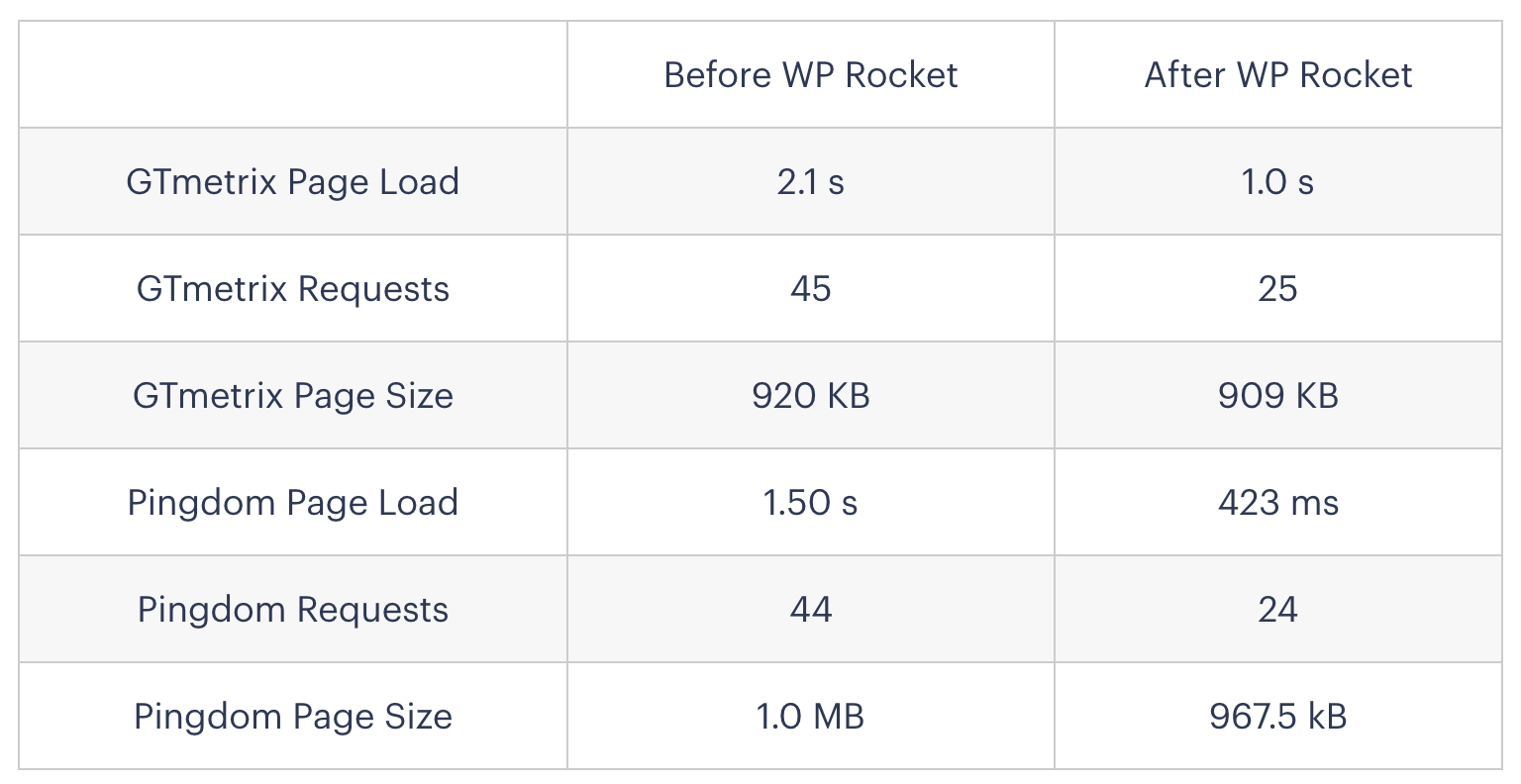 WP Rocket Before and After