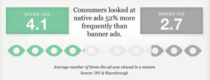 Native Ads Performance Stats
